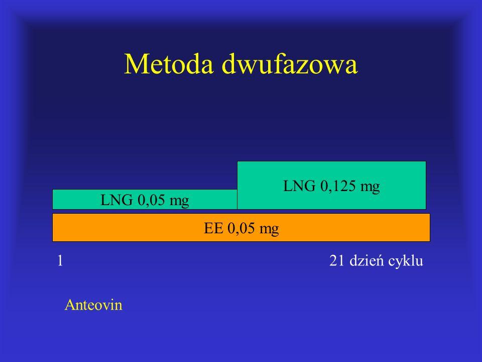 Metoda dwufazowa LNG 0,125 mg LNG 0,05 mg EE 0,05 mg 1 21 dzień cyklu