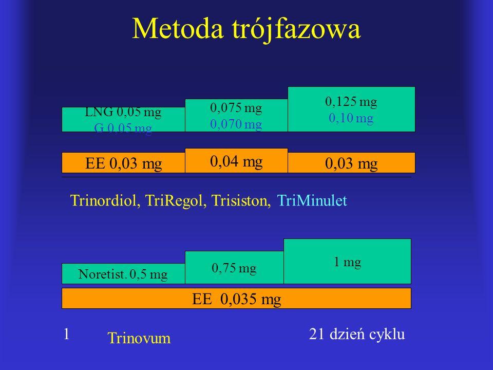 Metoda trójfazowa 0,04 mg EE 0,03 mg 0,03 mg