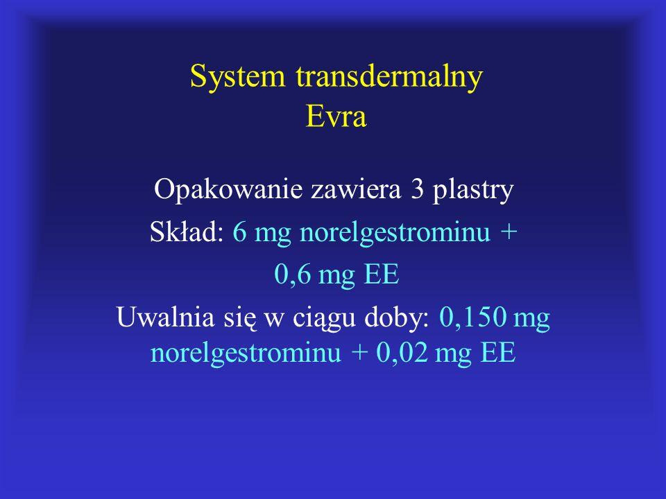 System transdermalny Evra