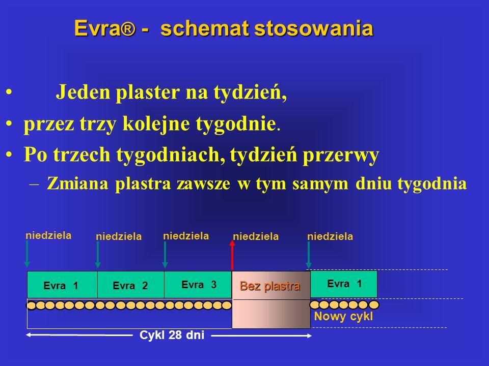 Evra® - schemat stosowania