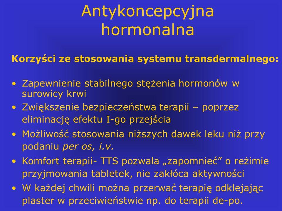 Antykoncepcyjna hormonalna