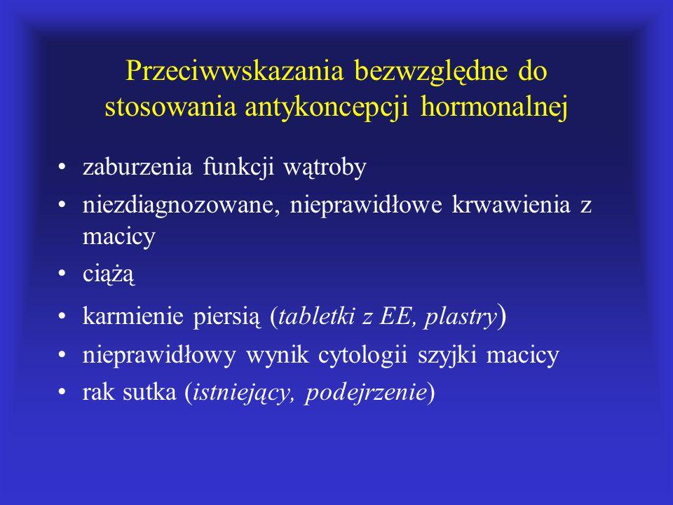 Przeciwwskazania bezwzględne do stosowania antykoncepcji hormonalnej