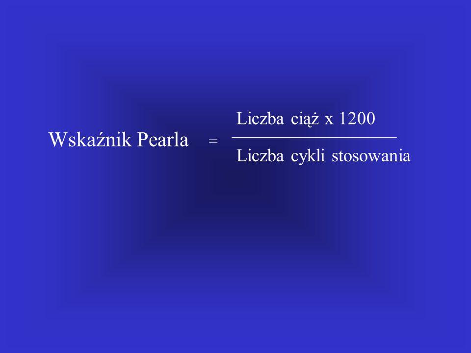 Liczba ciąż x 1200 Wskaźnik Pearla = Liczba cykli stosowania