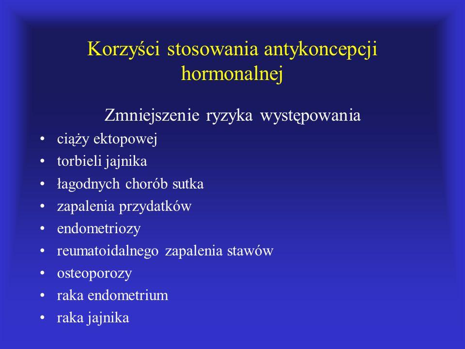 Korzyści stosowania antykoncepcji hormonalnej