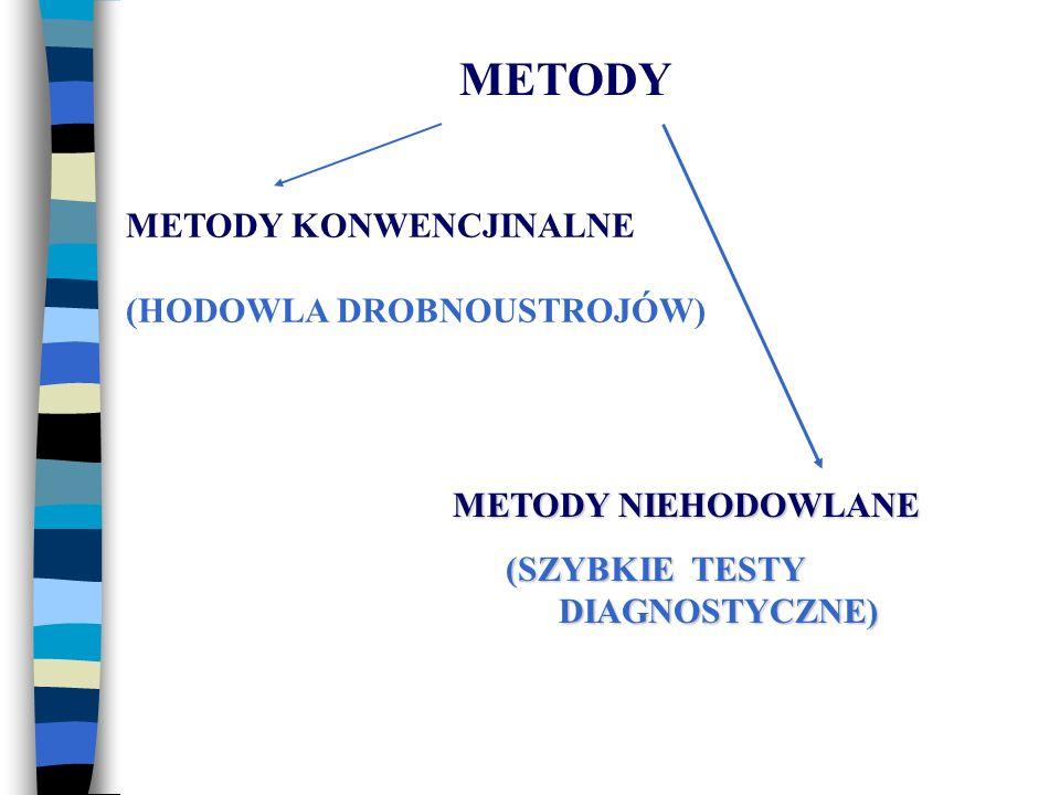 METODY METODY KONWENCJINALNE (HODOWLA DROBNOUSTROJÓW)