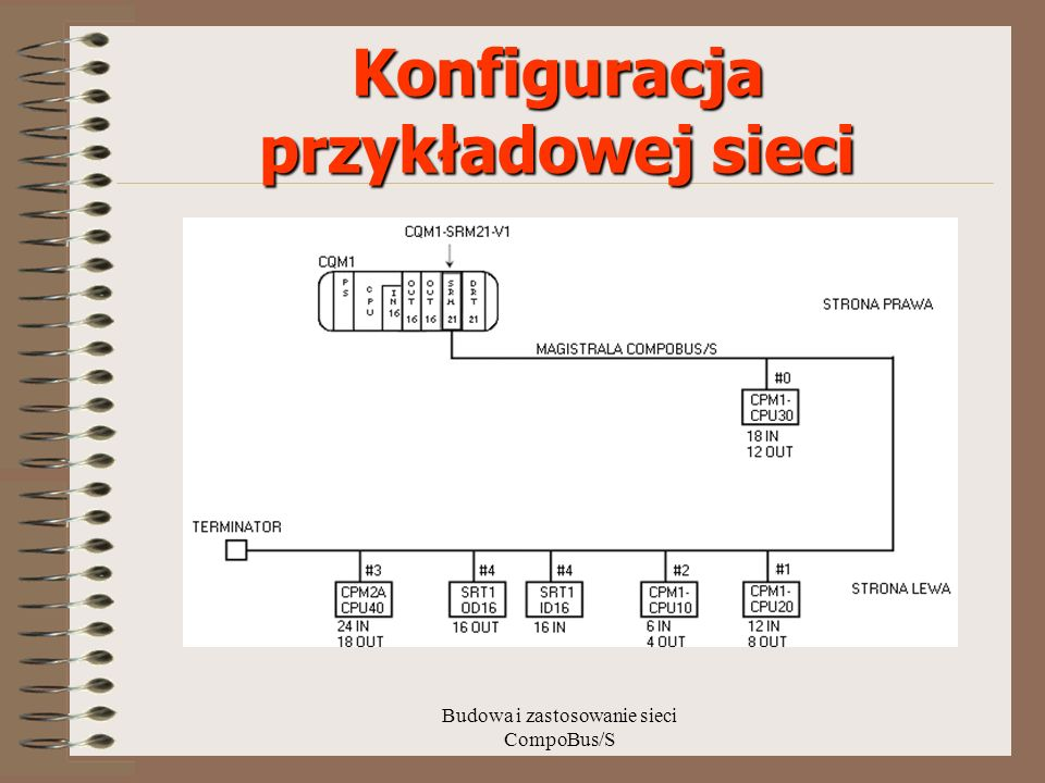 Konfiguracja przykładowej sieci