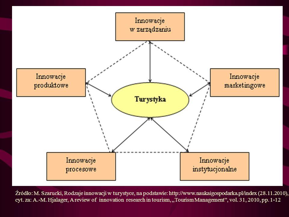 Źródło: M. Szarucki, Rodzaje innowacji w turystyce, na podstawie: http://www.naukaigospodarka.pl/index (28.11.2010), cyt.