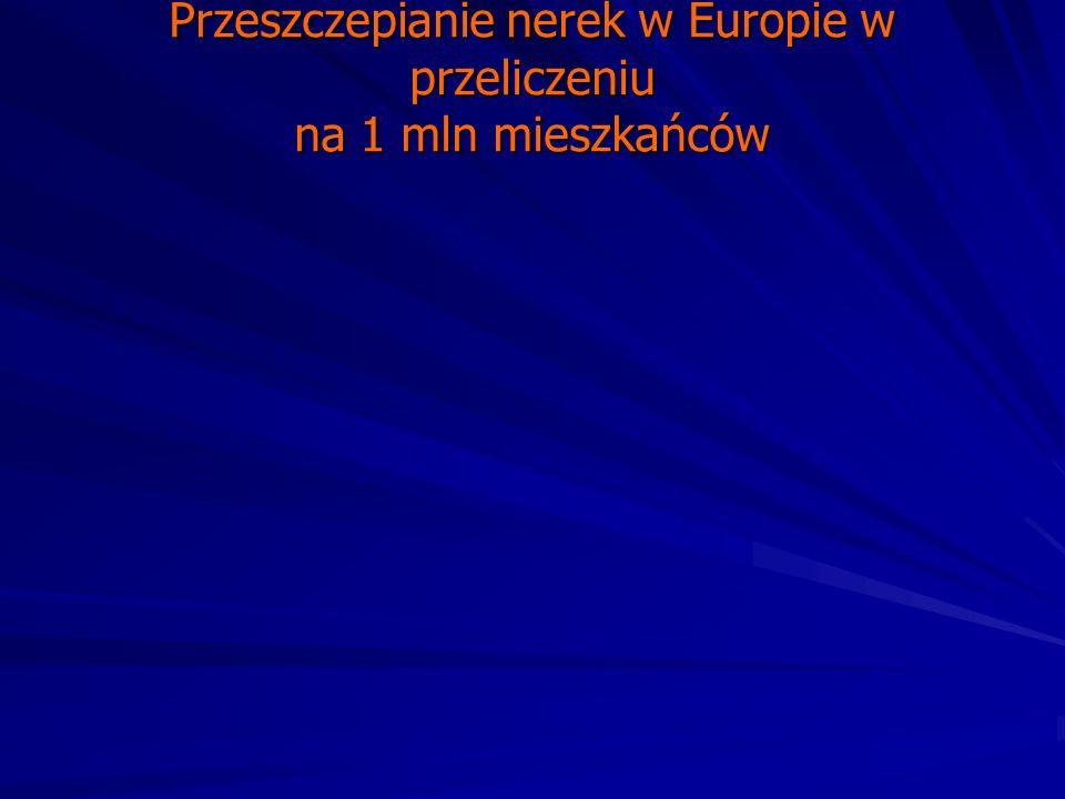 Przeszczepianie nerek w Europie w przeliczeniu na 1 mln mieszkańców