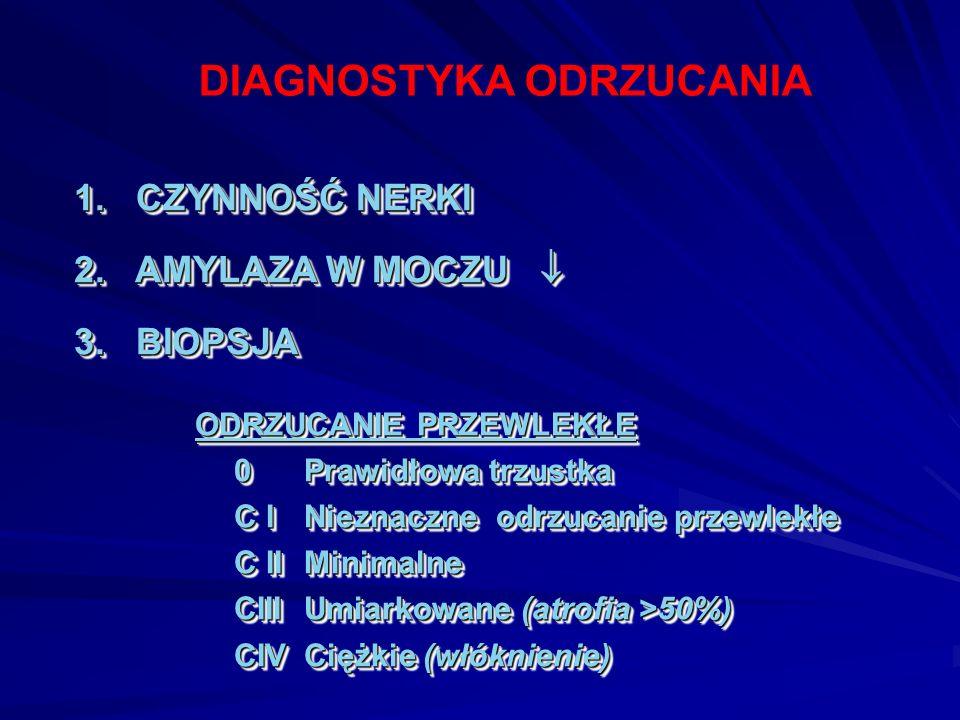 DIAGNOSTYKA ODRZUCANIA