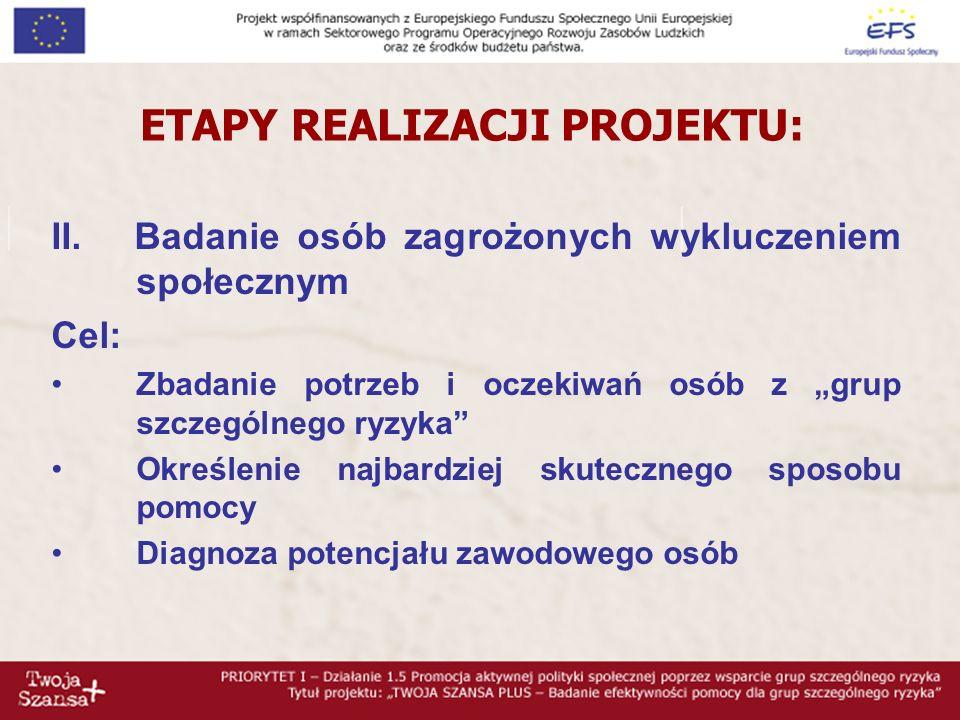 ETAPY REALIZACJI PROJEKTU: