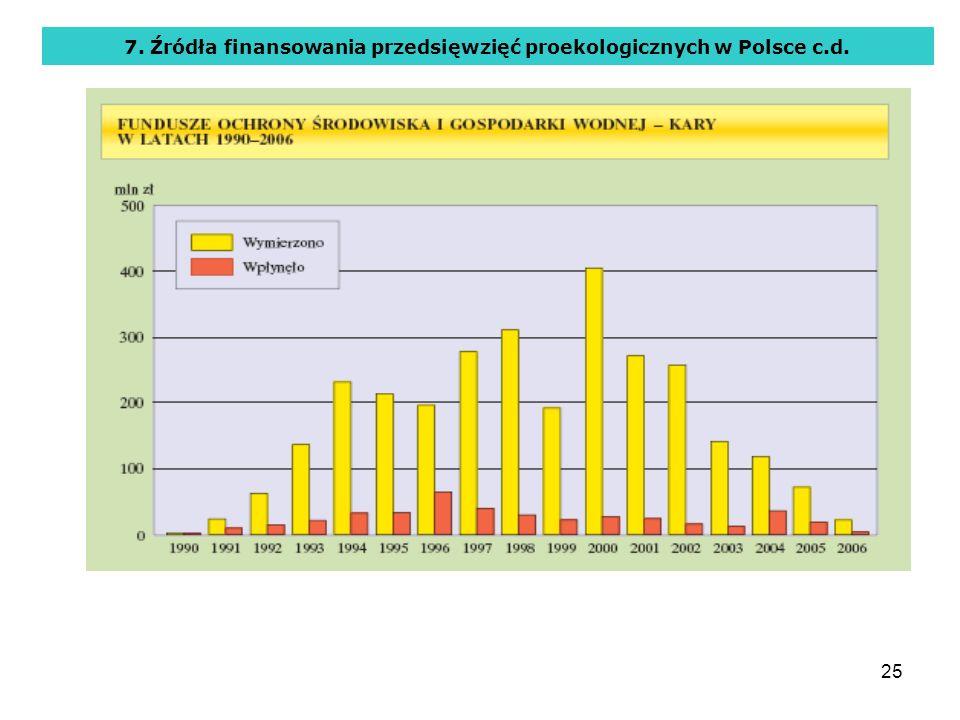 7. Źródła finansowania przedsięwzięć proekologicznych w Polsce c.d.