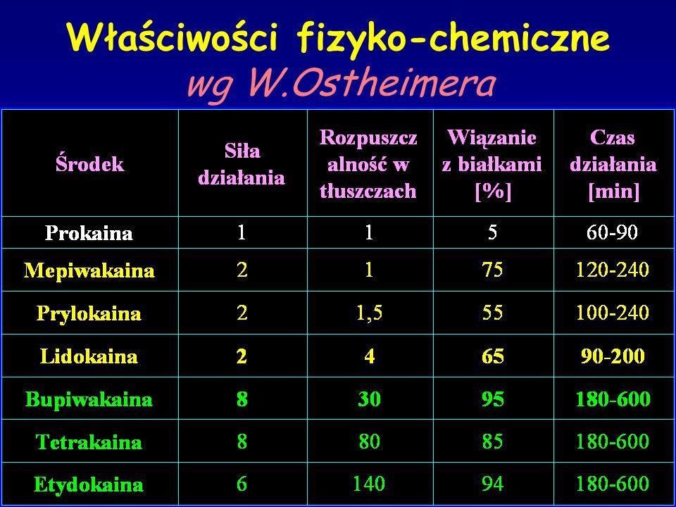 Właściwości fizyko-chemiczne wg W.Ostheimera