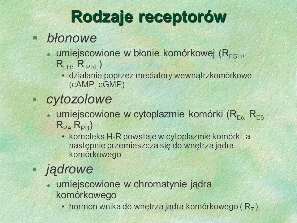 Rodzaje receptorów błonowe cytozolowe jądrowe