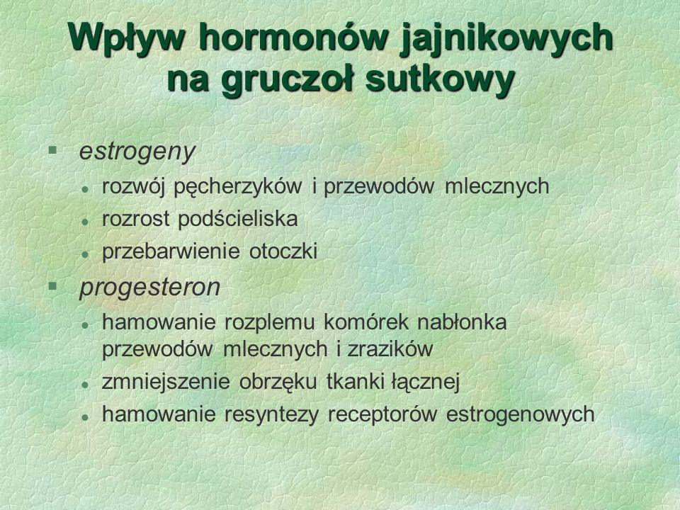 Wpływ hormonów jajnikowych na gruczoł sutkowy