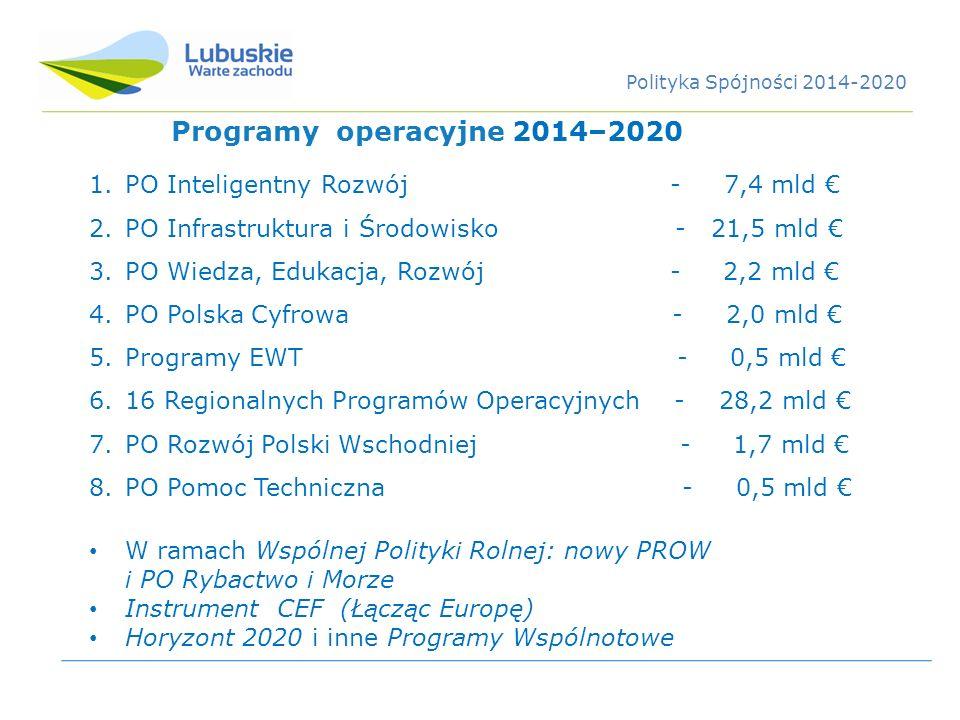 Programy operacyjne 2014–2020 PO Inteligentny Rozwój - 7,4 mld €