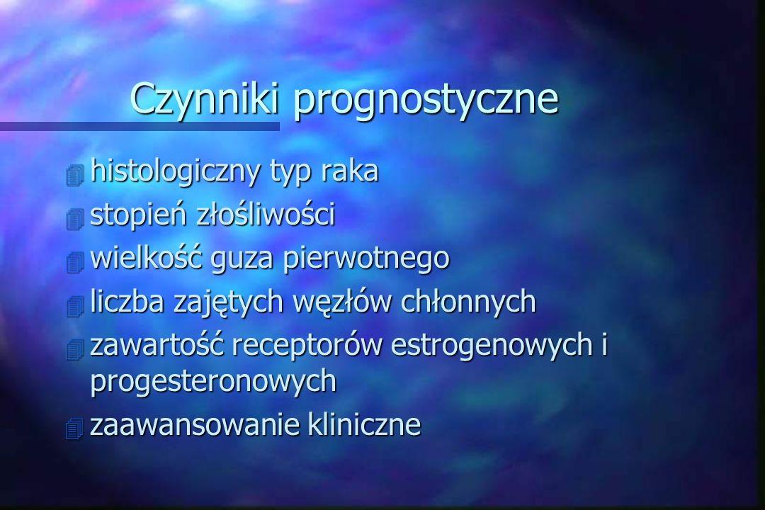 Czynniki prognostyczne