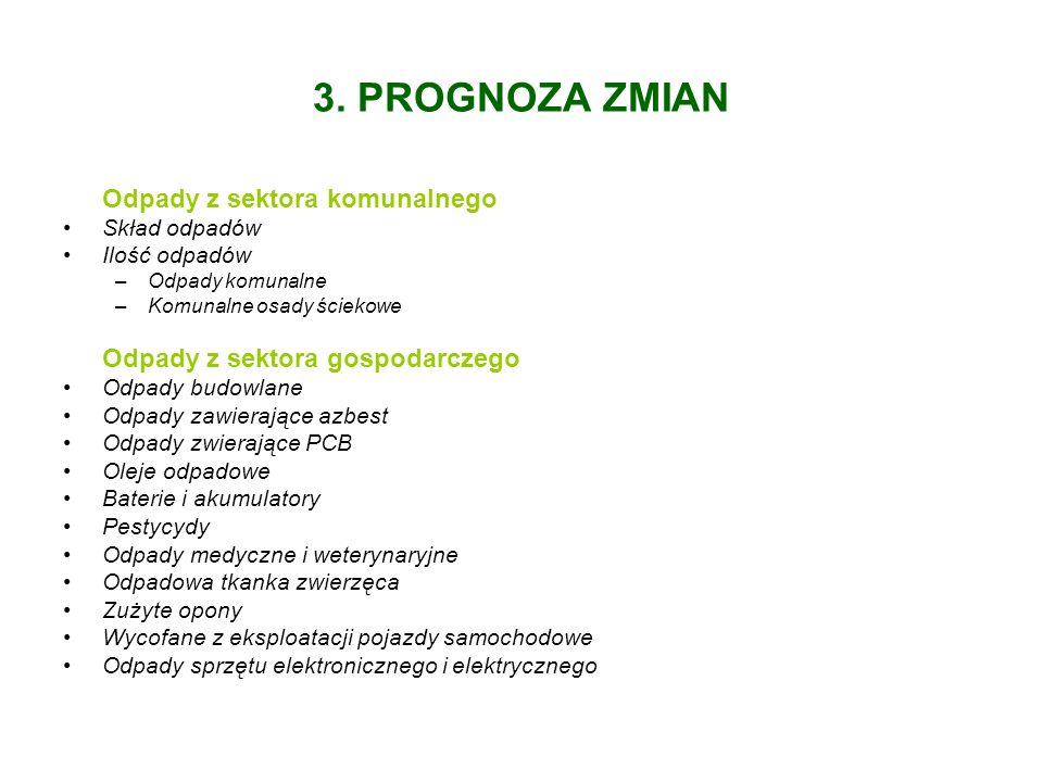 3. PROGNOZA ZMIAN Odpady z sektora komunalnego Skład odpadów