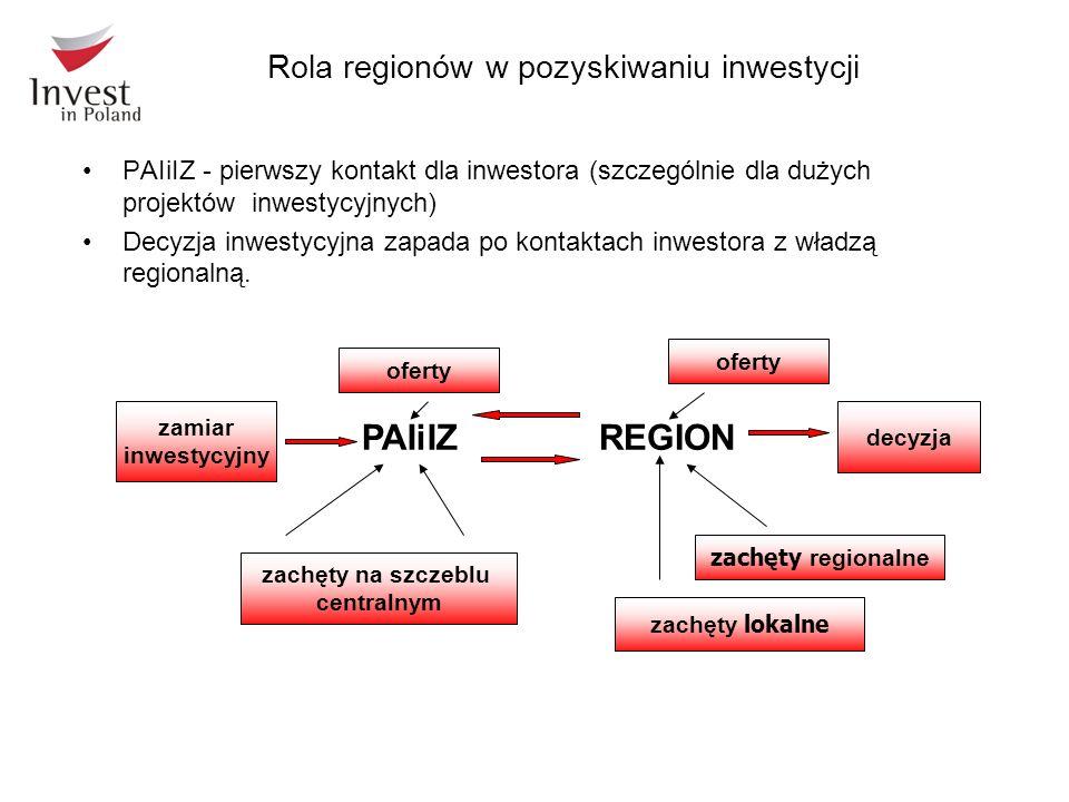 Rola regionów w pozyskiwaniu inwestycji