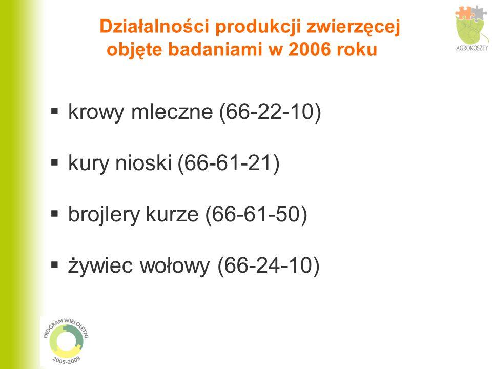 Działalności produkcji zwierzęcej objęte badaniami w 2006 roku
