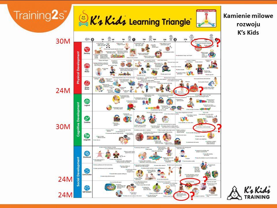 Kamienie milowe rozwoju K's Kids
