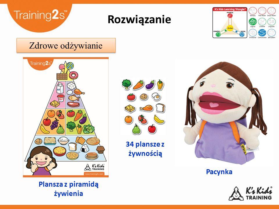 Plansza z piramidą żywienia