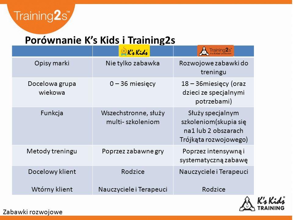 Porównanie K's Kids i Training2s