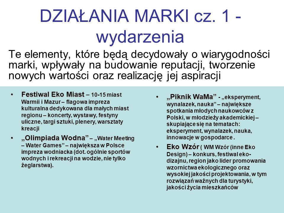 DZIAŁANIA MARKI cz. 1 - wydarzenia