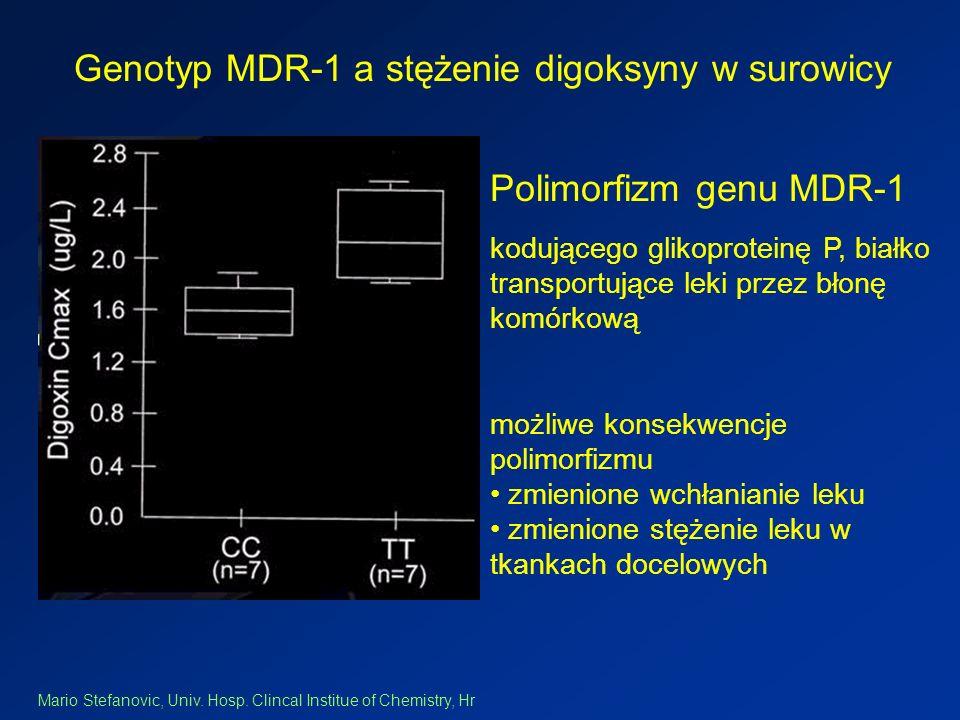 Genotyp MDR-1 a stężenie digoksyny w surowicy