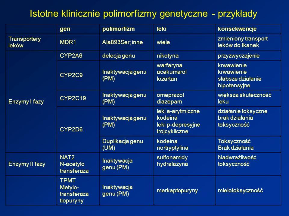 Istotne klinicznie polimorfizmy genetyczne - przykłady