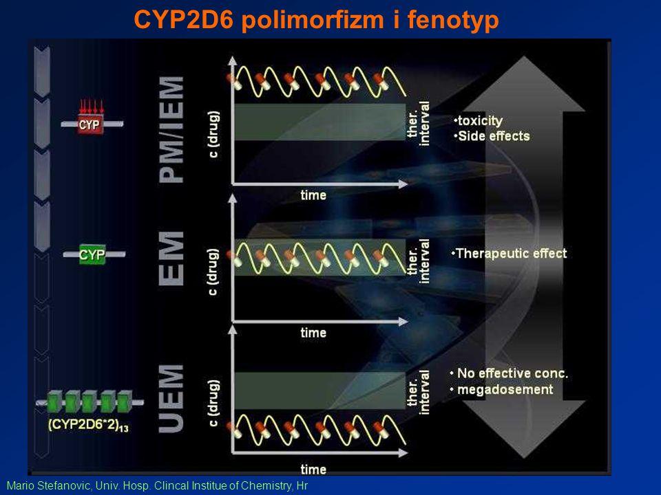 CYP2D6 polimorfizm i fenotyp