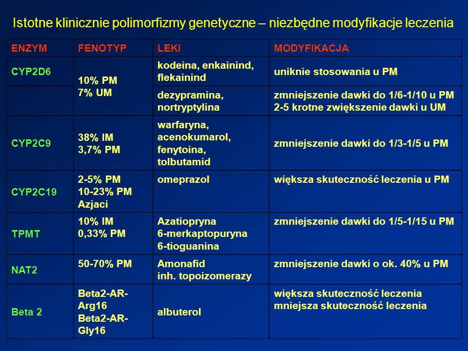 Istotne klinicznie polimorfizmy genetyczne – niezbędne modyfikacje leczenia