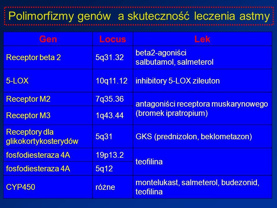 Polimorfizmy genów a skuteczność leczenia astmy