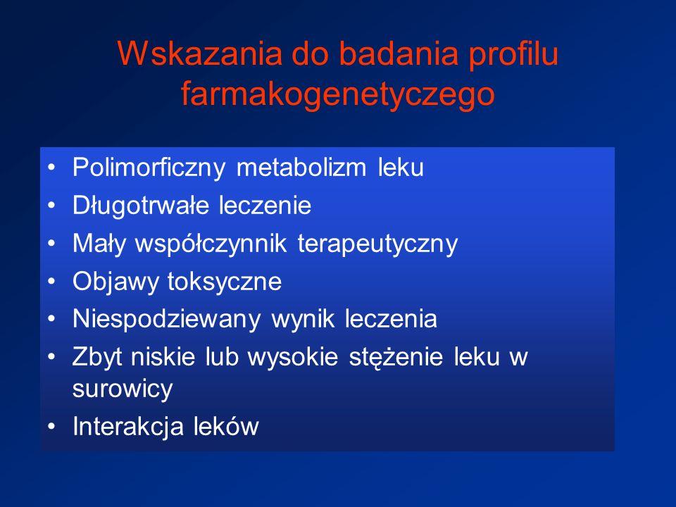 Wskazania do badania profilu farmakogenetyczego