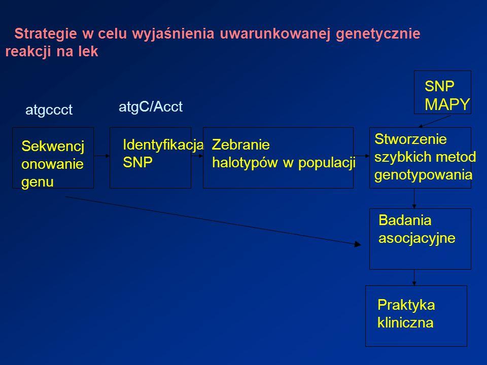 Strategie w celu wyjaśnienia uwarunkowanej genetycznie reakcji na lek