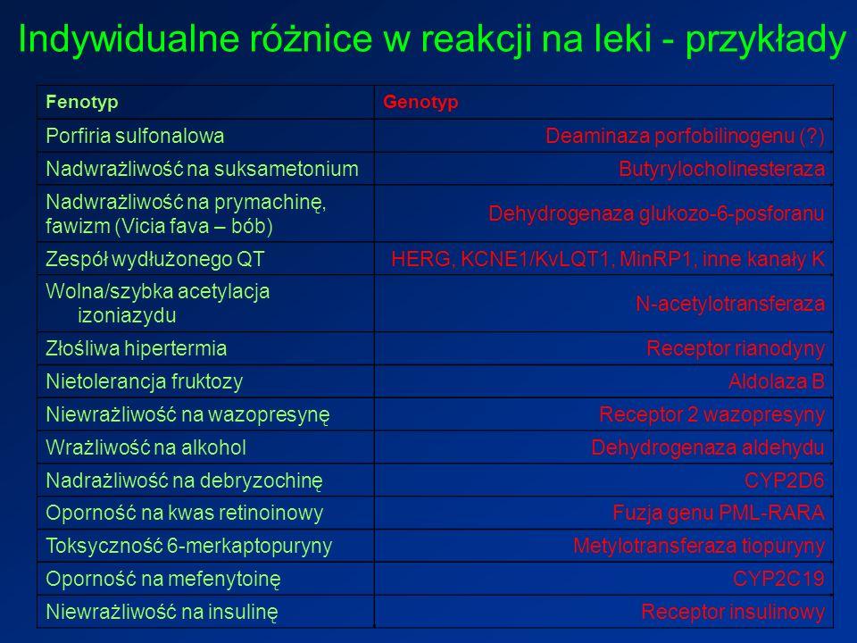 Indywidualne różnice w reakcji na leki - przykłady