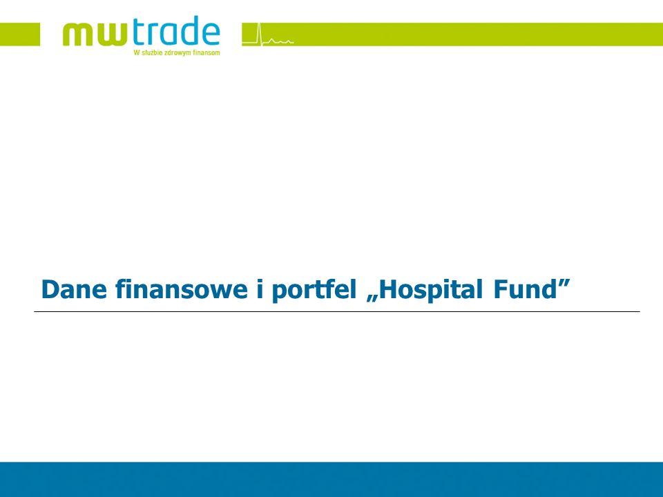 """Dane finansowe i portfel """"Hospital Fund"""
