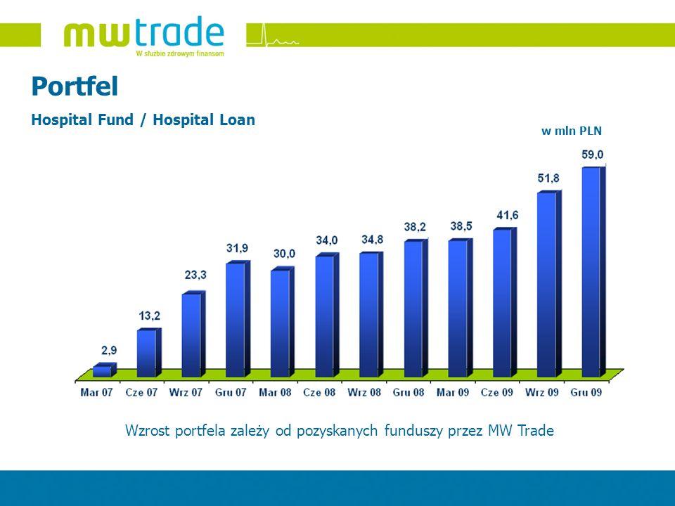 Wzrost portfela zależy od pozyskanych funduszy przez MW Trade