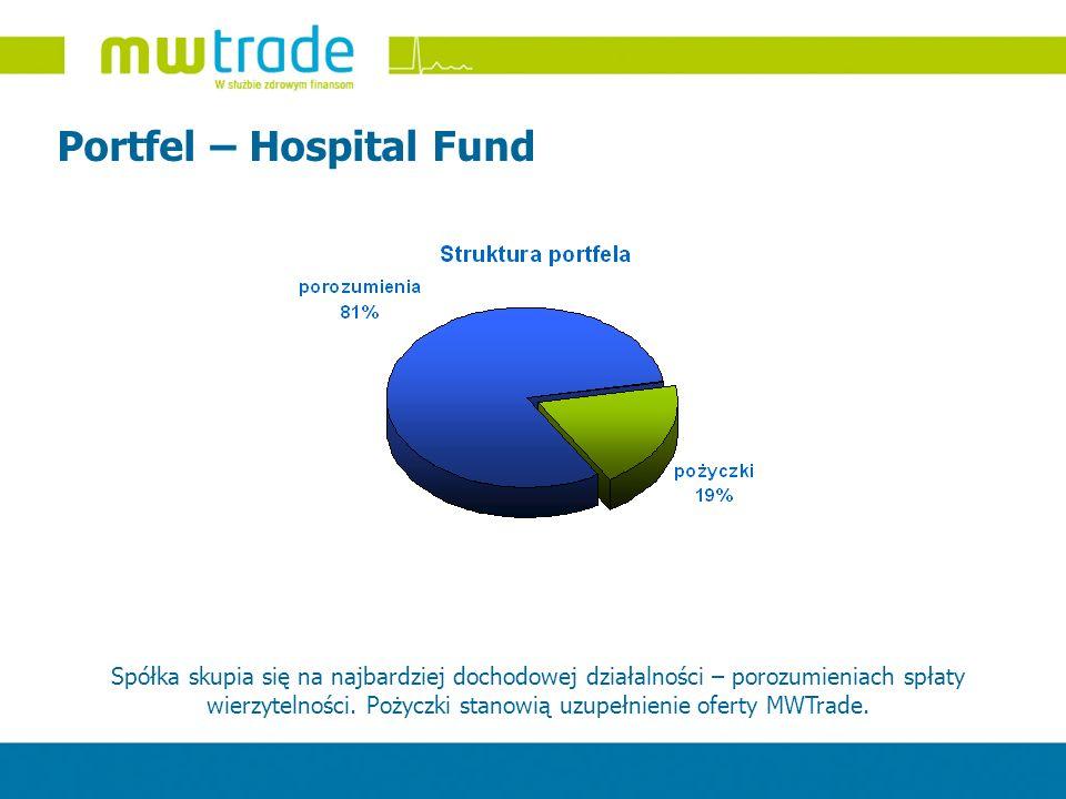 Portfel – Hospital Fund