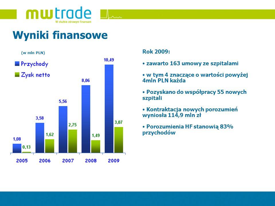Wyniki finansowe Rok 2009: zawarto 163 umowy ze szpitalami