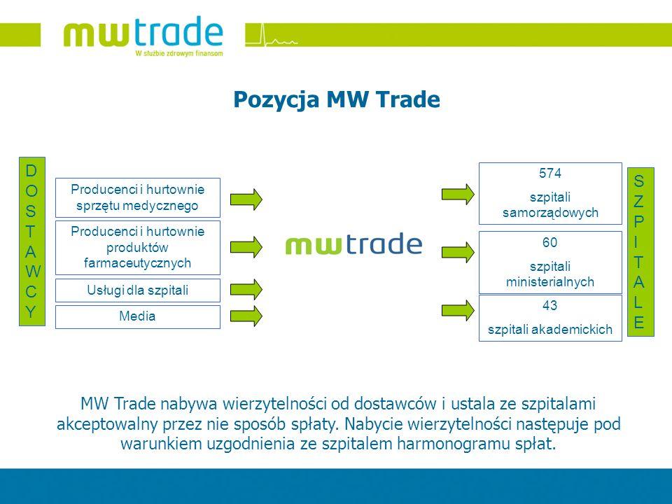 Pozycja MW Trade DOSTAWCY SZPITALE