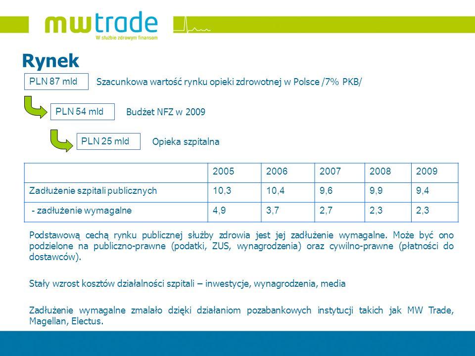 Rynek PLN 87 mld. Szacunkowa wartość rynku opieki zdrowotnej w Polsce /7% PKB/ PLN 54 mld. Budżet NFZ w 2009.
