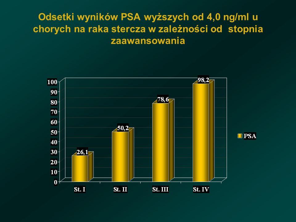 Odsetki wyników PSA wyższych od 4,0 ng/ml u chorych na raka stercza w zależności od stopnia zaawansowania