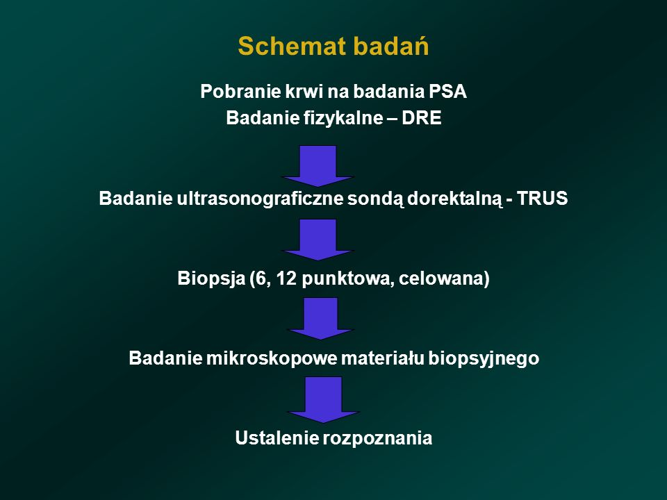 Schemat badań Pobranie krwi na badania PSA Badanie fizykalne – DRE