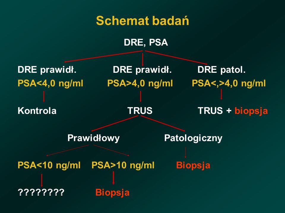 Schemat badań DRE, PSA DRE prawidł. DRE prawidł. DRE patol.