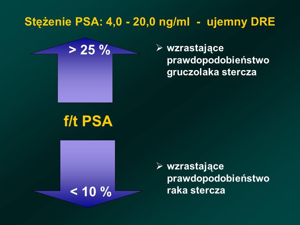 Stężenie PSA: 4,0 - 20,0 ng/ml - ujemny DRE