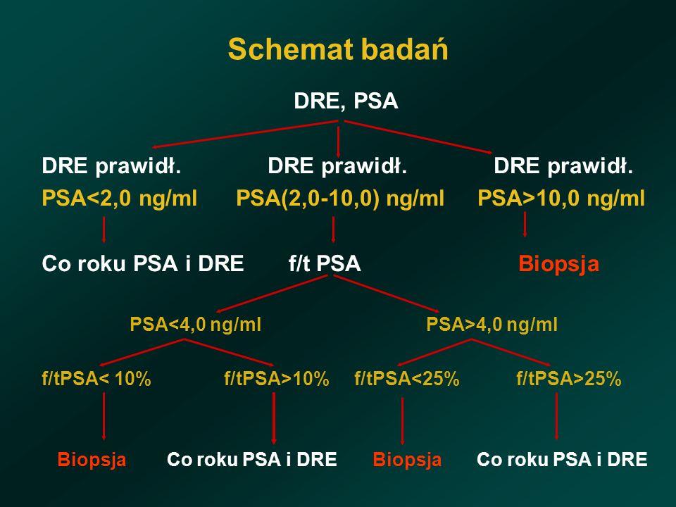 Schemat badań DRE, PSA DRE prawidł. DRE prawidł. DRE prawidł.