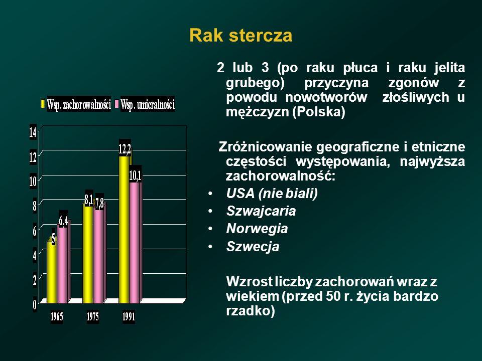 Rak stercza 2 lub 3 (po raku płuca i raku jelita grubego) przyczyna zgonów z powodu nowotworów złośliwych u mężczyzn (Polska)