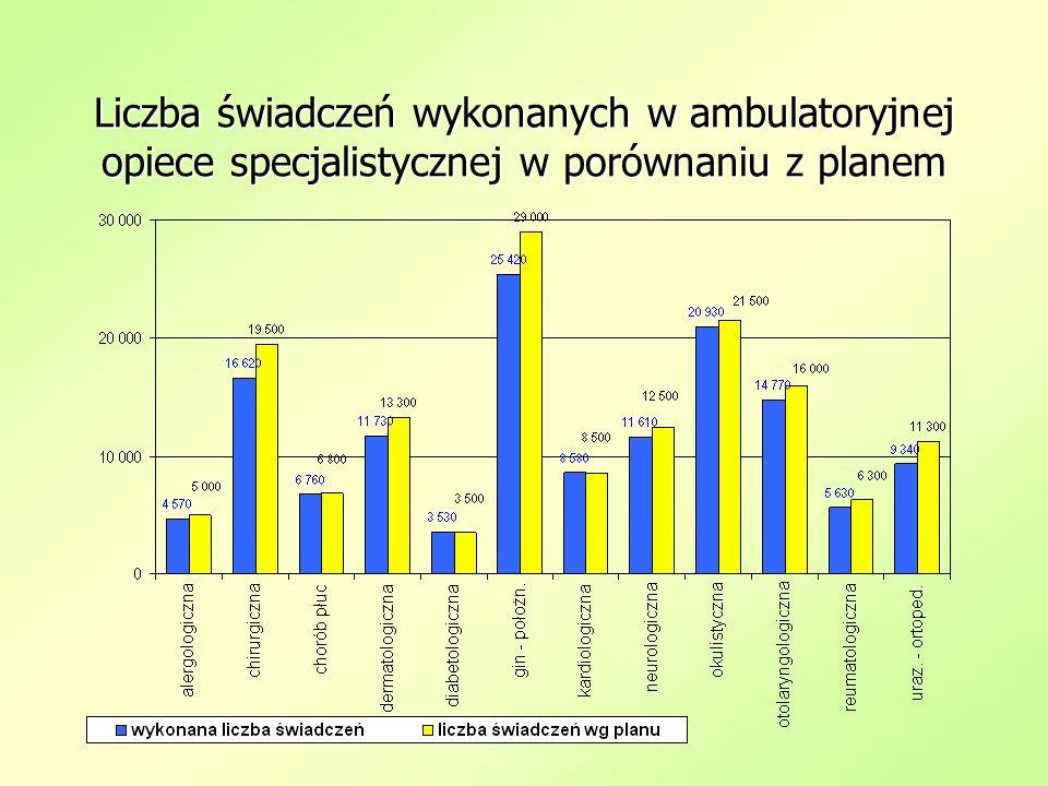 Liczba świadczeń wykonanych w ambulatoryjnej opiece specjalistycznej w porównaniu z planem