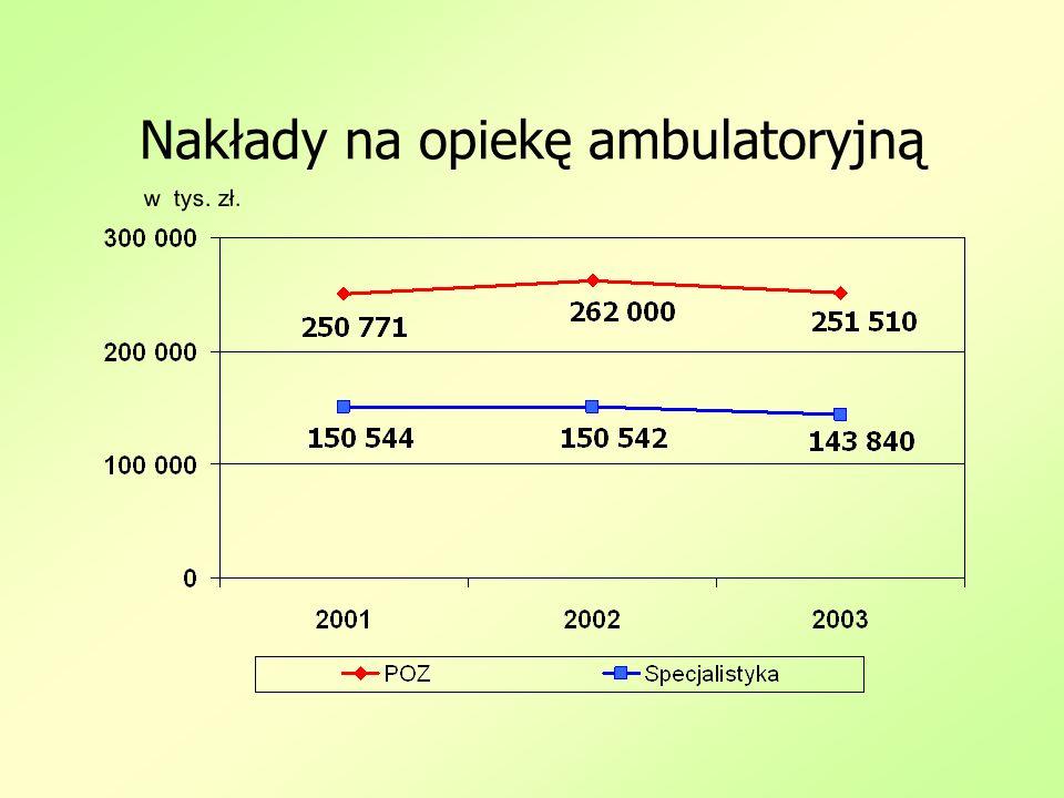 Nakłady na opiekę ambulatoryjną