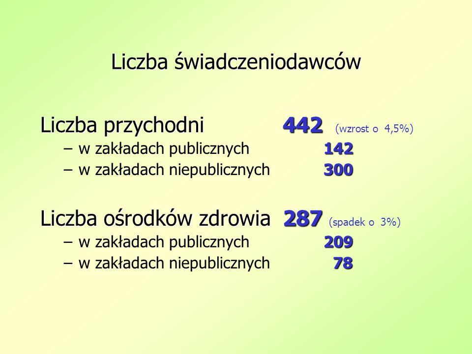 Liczba świadczeniodawców